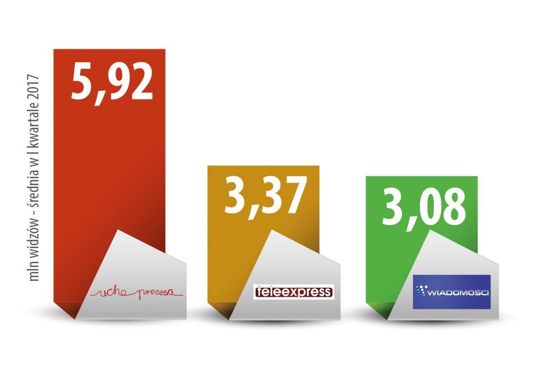 Porównanie oglądalności programów Ucho Prezesa, Wiadomości oraz Teleexpress.