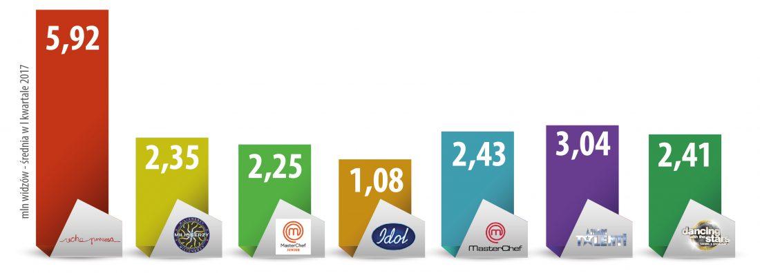 Porównanie oglądalności programu Ucho Prezesa oraz programów telewizyjnych typu Master Chef, Millionerzy, etc.